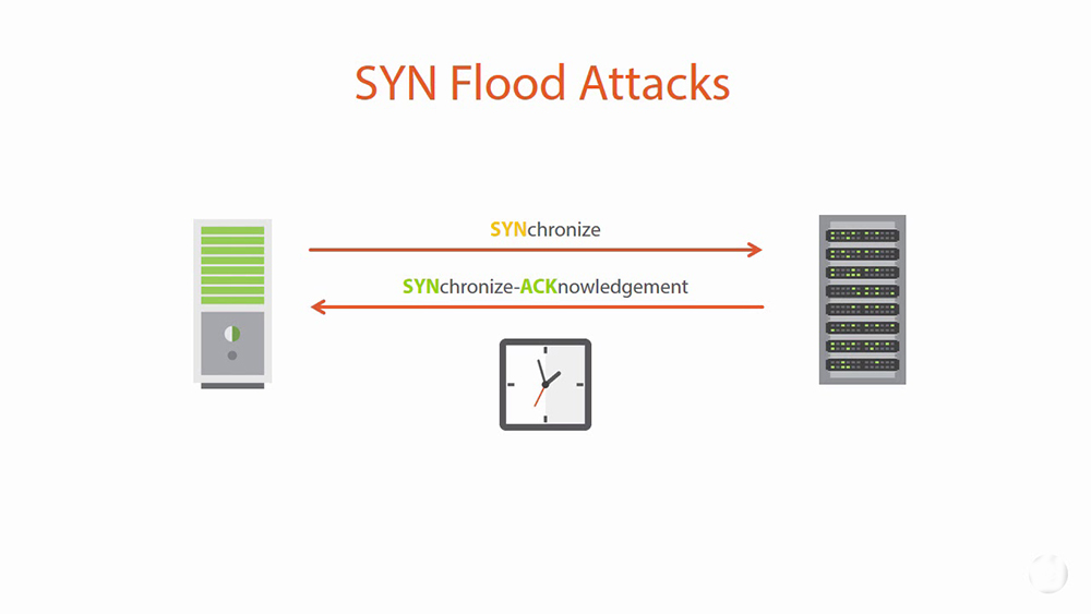 Syn flood attacks